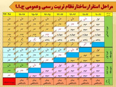 نظام جدید آموزشی ایران